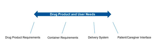 Various inputs outline for drug product and user needs